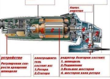 Какие запчасти для болгарок меняются самостоятельно, и как правильно обслуживать электроинструмент