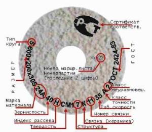 Абразивний круг для точильного верстата