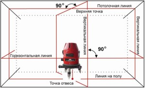 Как безопасно и эффективно пользоваться лазерным уровнем в домашних условиях