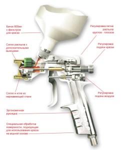 Краскопульт — инструмент для нанесения лакокрасочных материалов. Советы по использованию, выбору и подготовке.