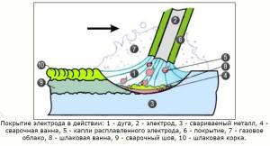 схема работы электрода