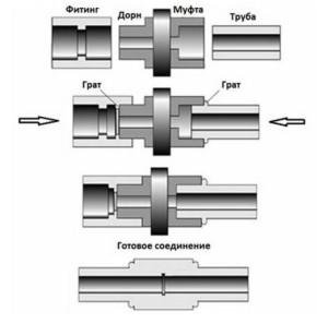 принцип работы насадки для ПВХ труб