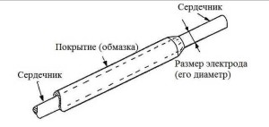 схема электрода