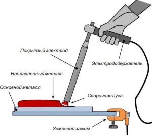Схема нанесения сварного шва