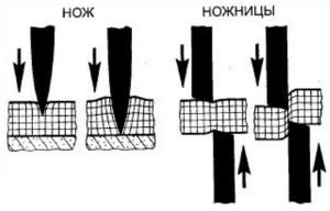 принцип работы ножниц
