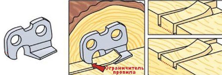 Как заточить цепь для бензопилы своими руками