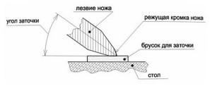 Схема наклона ножа при заточке
