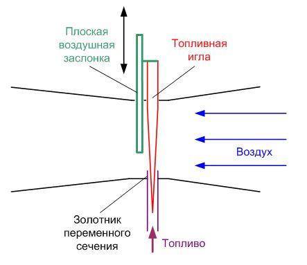 схема работы карбюратора