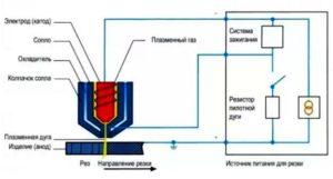 схема работы плазменного резака