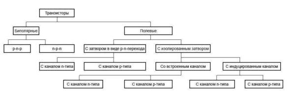 Классификация транзисторов