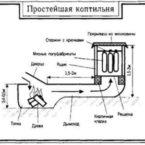 Аквариумный компрессор для дымогенератора, а также другие приспособления для домашнего копчения