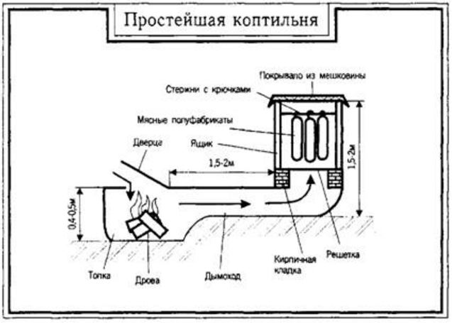 Схема коптильни  холодного копчения 2