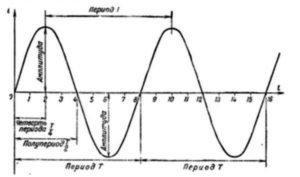Диаграмма диодного моста