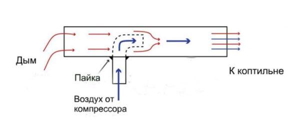 компрессор дымогенератора