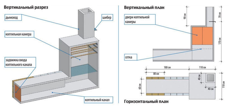 Как сделать коптильню холодного копчения своими руками схема