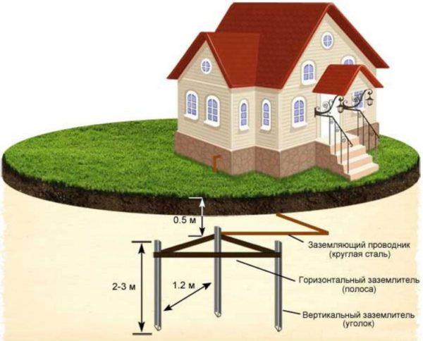схема заземление частного дома