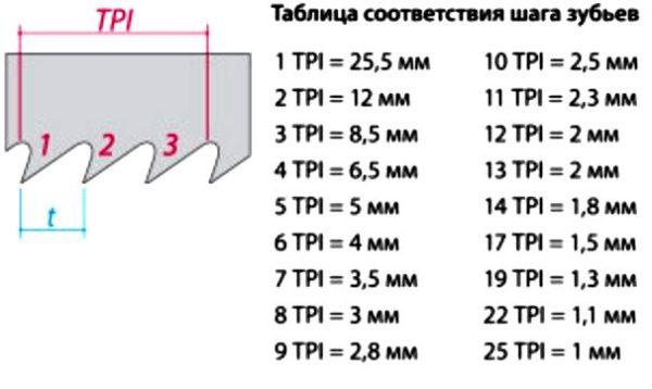 таблица расположения зубьев ножовок