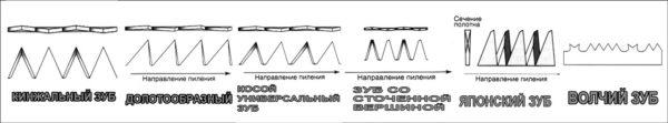различные формы зуба ножовки