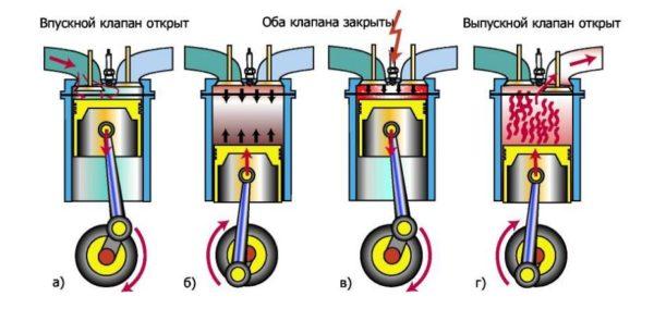 различие двухтактного от четырехтактного двигателя