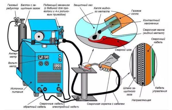 схема составных частей инверторного полуавтомата