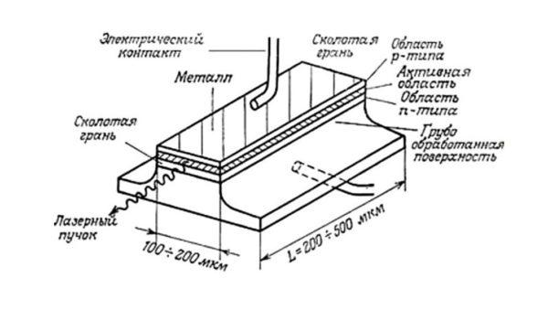 принцип работы полупроводникового лазера