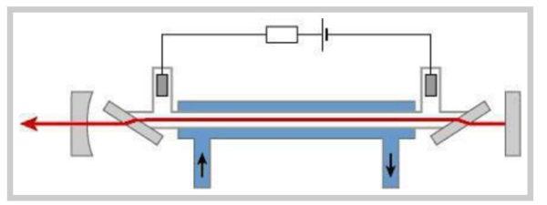 схема углекислотного лазера