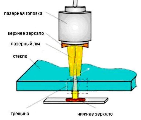 схема двойной фокусировки при резке стекла