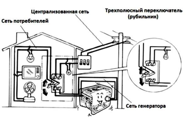 Схема подключение бензинового генератора к сети6