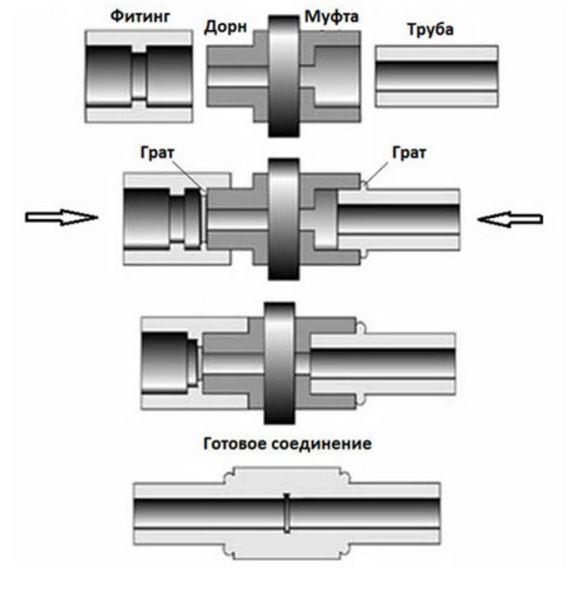 Раструбная сварка полипропиленовых труб