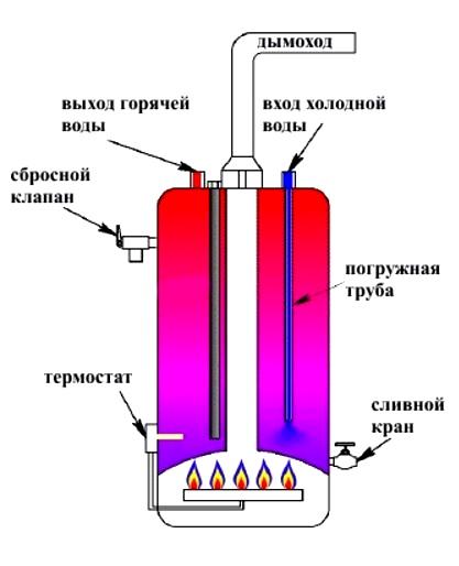 схема работы газового котла накопительного типа