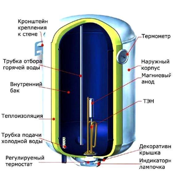 схема устройство водонагревателя