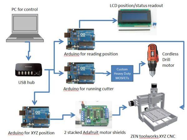 Блок схема станка с ЧПУ на Ардуино