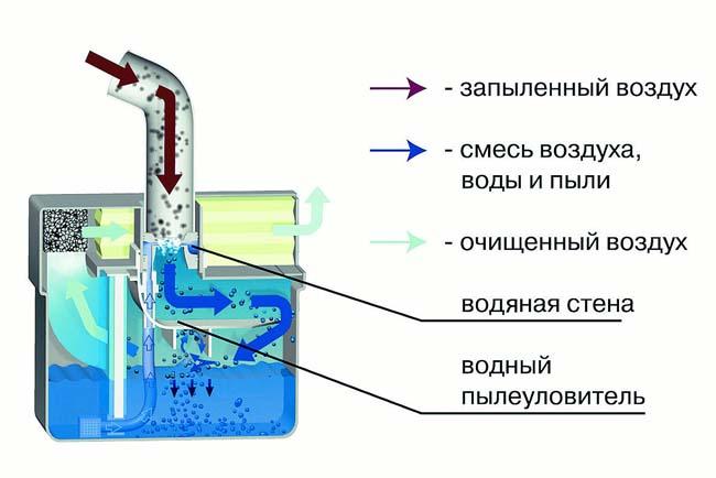 схема работы водяного фильтра строительного пылесоса