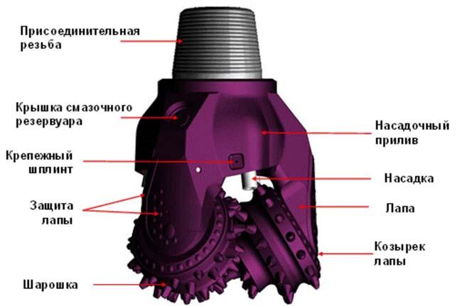 шарошечное долото применяется в буровых установках
