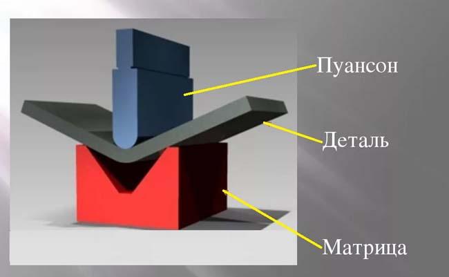 применение матрици и пуансона при штамповке детали