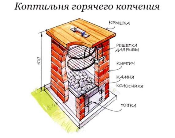 Коптильня и мангал из кирпича горячего копчения своими руками
