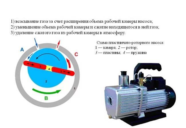 схема работы вакуумного насоса