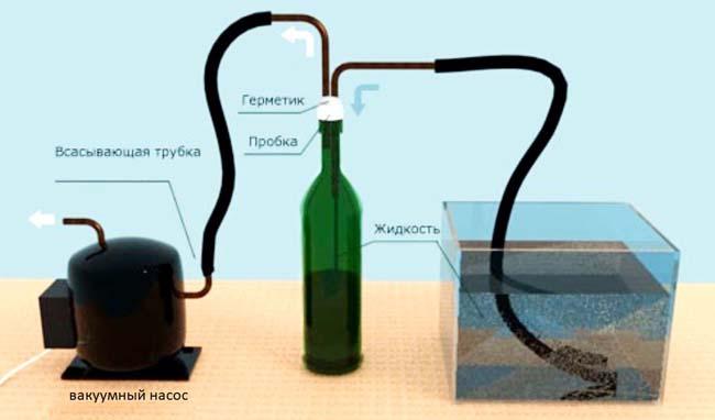 схема использования насоса и промежуточного сепаратора из бутылки