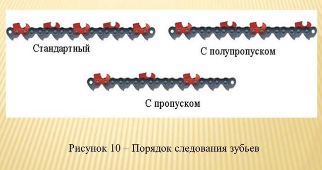 схема расположения режущих звеньев цепи бензопилы