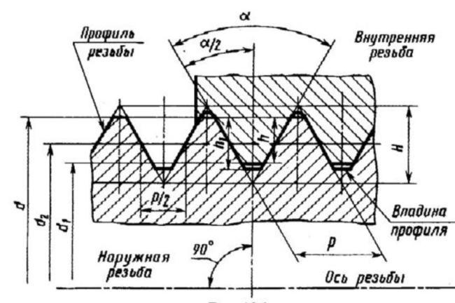 чертеж трубной резьбы нарезаемой с помощью клуппа