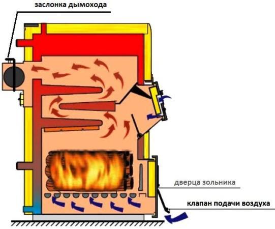 схема работы твердотопливного котла с заслонкой