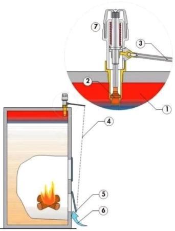 схема работы механического регулятора тяги