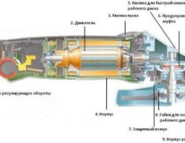 Плавный пуск для болгарки своими руками – экономия ваших средств и защита электроинструмента