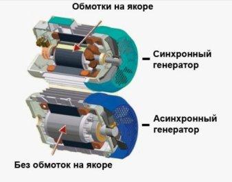 Как подключить АВР к бензогенератору, где у него ноль и фаза?