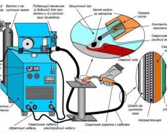 Как переделать сварочный инвертор в полуавтомат почти бесплатно