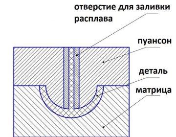 Что такое матрица и пуансон, в чем главное отличие?