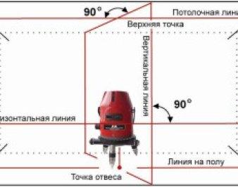 Как пользоваться лазерным уровнем в домашних условиях, советы мастеров
