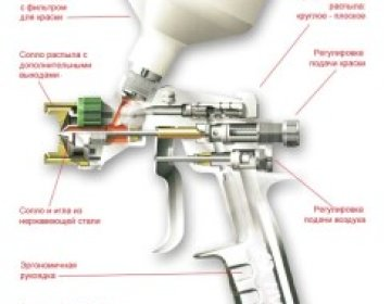 Краскопульт — инструмент для нанесения лакокрасочных материалов. Советы по использованию, выбору и подготовке