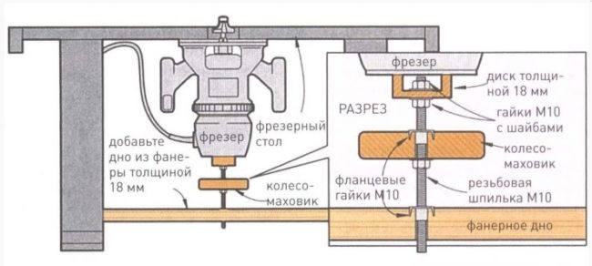 рисунок винтового механизма с размерами