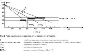 График силы сварочного тока от напряжения